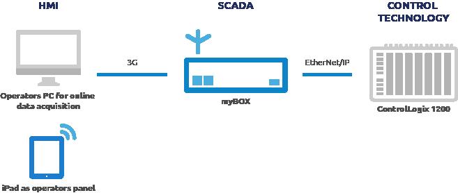 transport_scheme